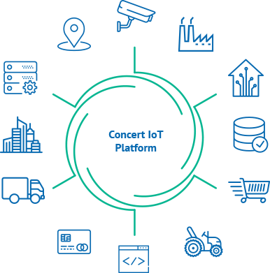 IoT Platform for Manufacturing, Home-Automation and Industrial Application Deployment and Development
