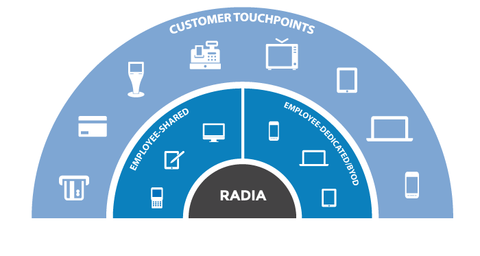 Unified Endpoint Management - Radia Endpoint Manager Diagram