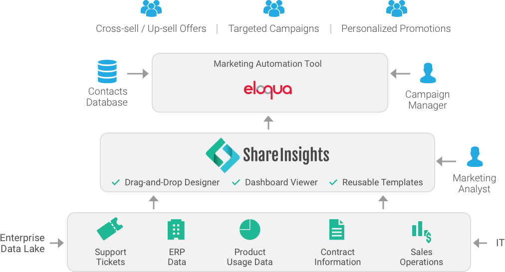 big data service offerings shareinsights accelerite